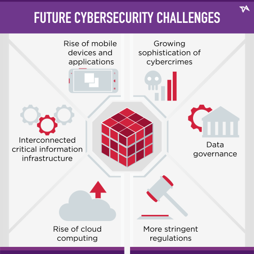 Future Cybersecurity Challenges