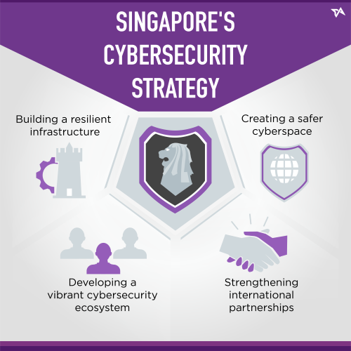 Singapore cybersecurity strategy