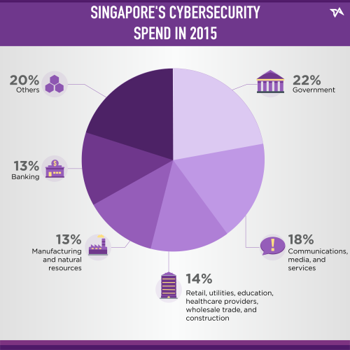 Singapore cybersecurity spend in 2015