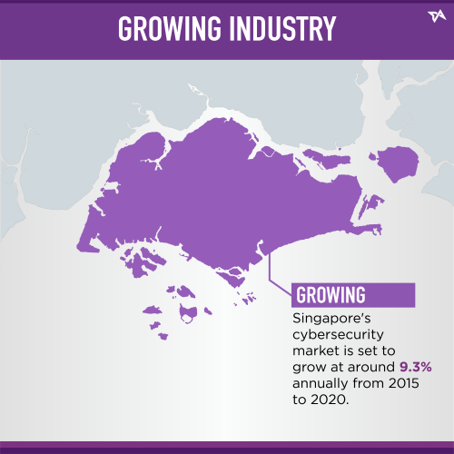 growing industry