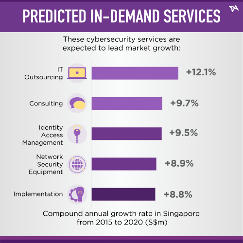 Predicted in-demand services