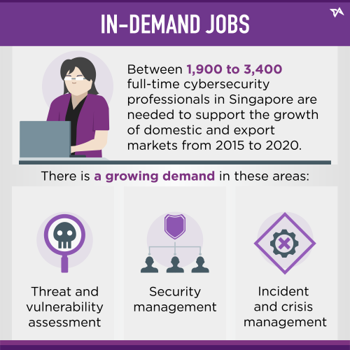 In-demand jobs