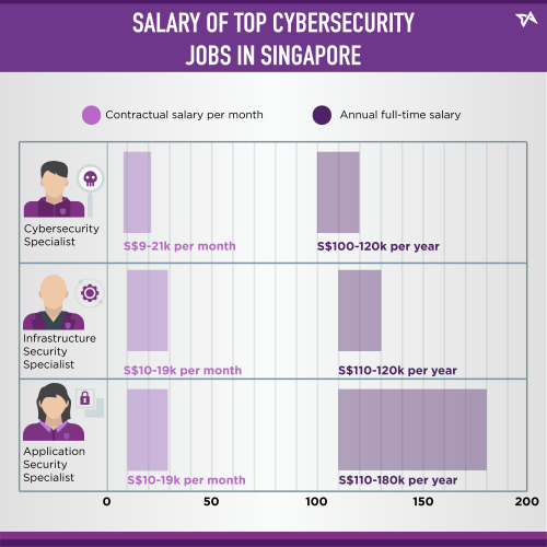 Salary of top cybersecurity jobs in singapore