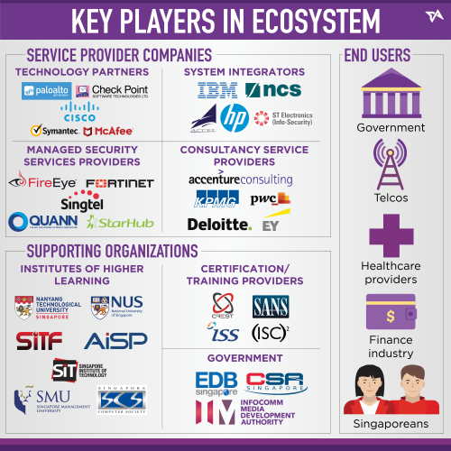 key players in ecosystem
