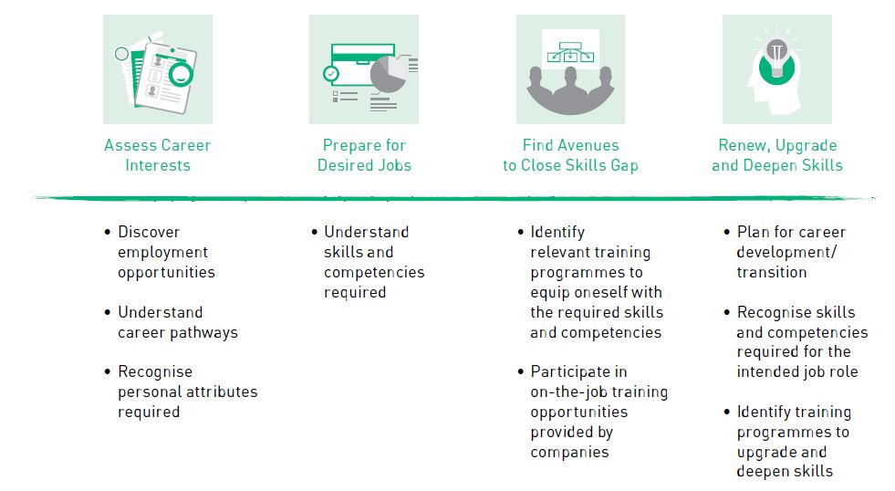 Skills Framework for ICT - making informed decision about career choices