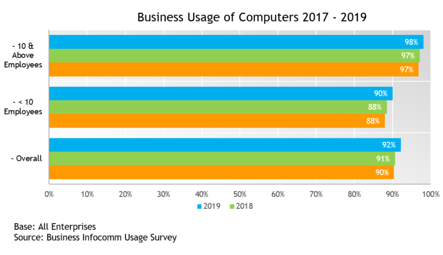 Computer Business Usage 2017 to 2019