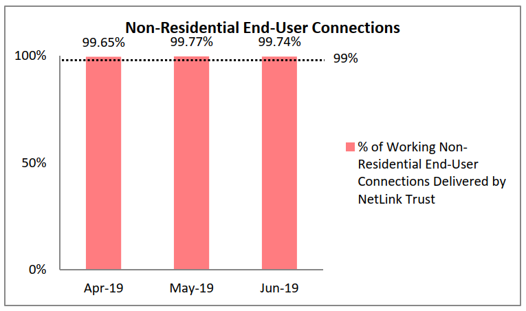 Non-Residential End-User Connections