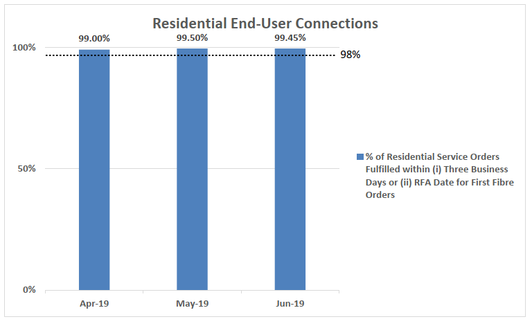 Q2 2019 Non Residential End User Connection