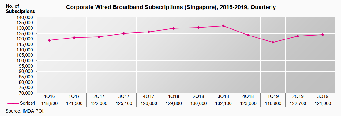 Corporate Wired Broadband Subscriptions Q3