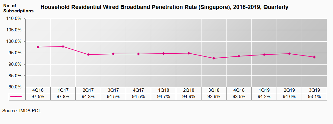 Household Residential Wired Broadband Penetration Rate Q3
