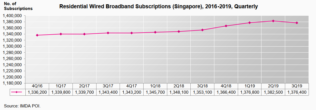 Residential Wired Broadband Subscriptions Q3