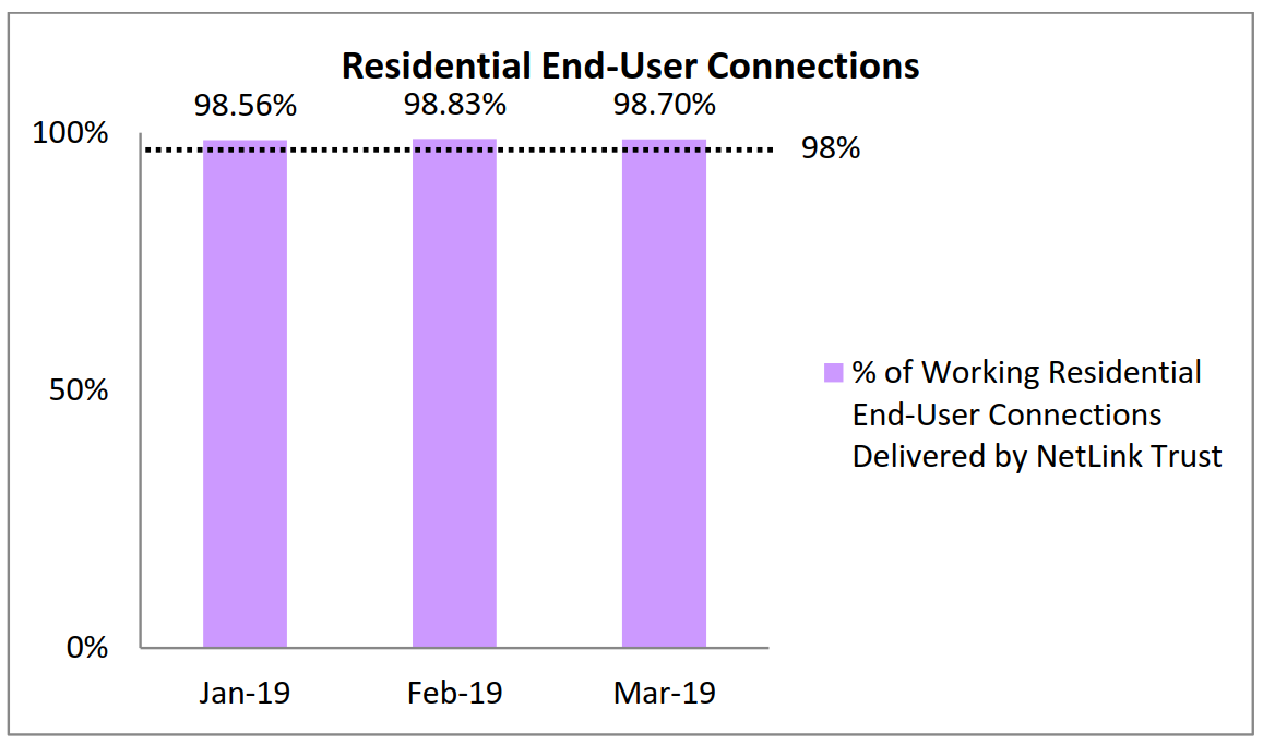Residential End User Connections