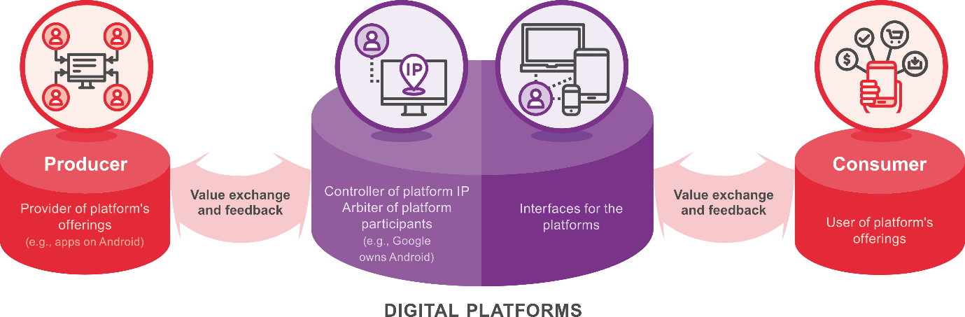 Digital Platforms