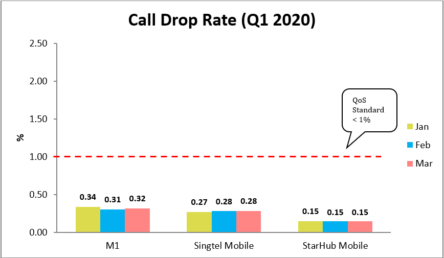 call drop rate