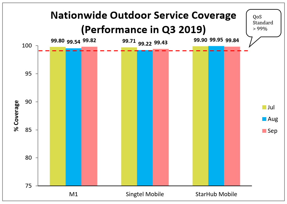 Nationwide Outdoor Service Coverage Q3 2019