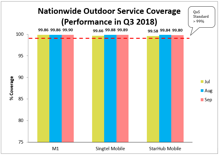 nationwide outdoor service coverage q3 2018