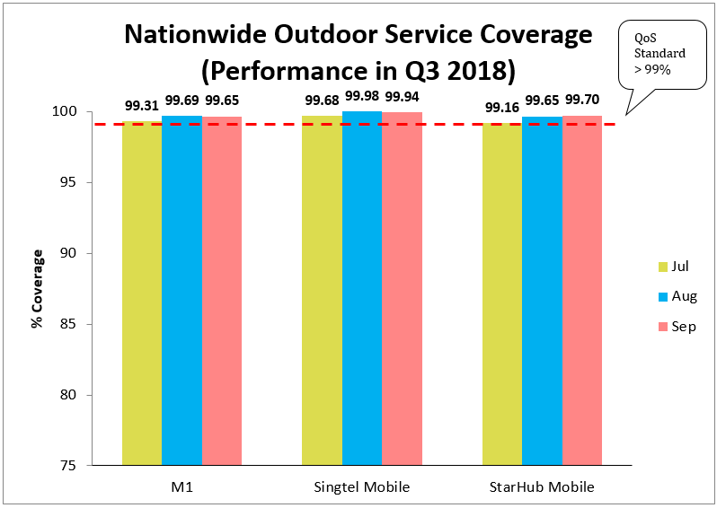 4g nationwide outdoor service coverage q3 2018