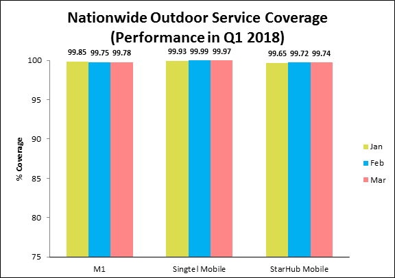 Nationwide outdoor service coverage q1 2018