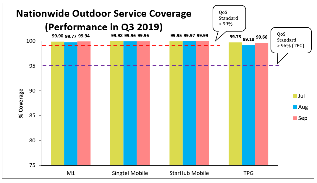 Nationwide Outdoor Service Coverage 4G Q3 2019