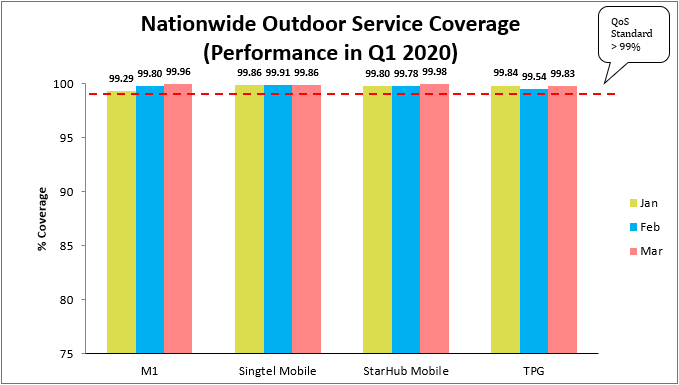 Nationwide Outdoor Service 4G Q1 2020