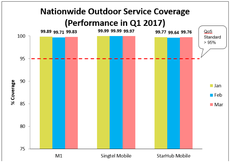 nationwide-outdoor-mobile-service-coverage-q1-2017