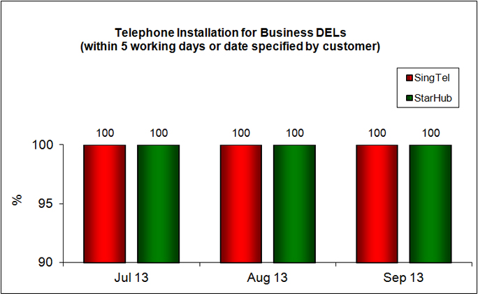 Telephone Installation for DELs Within 5 Working Days or Date Specified by Customer (Business)