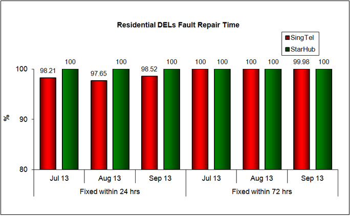 Fault Repair Time - % of Faults Fixed (Residential)