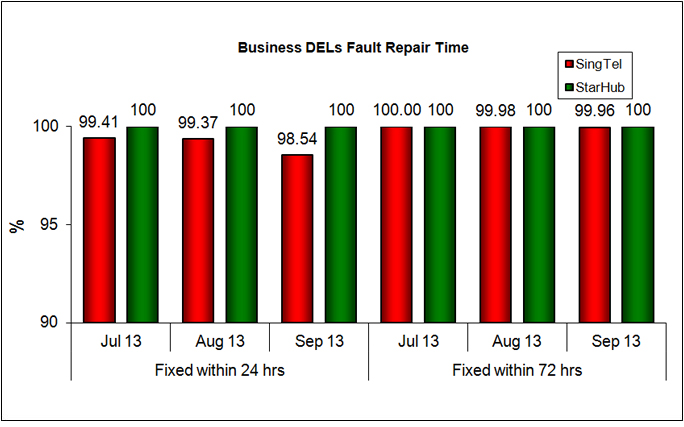 Fault Repair Time - % of Faults Fixed (Business)