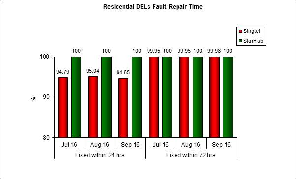 fault repair residential-Q3 2016