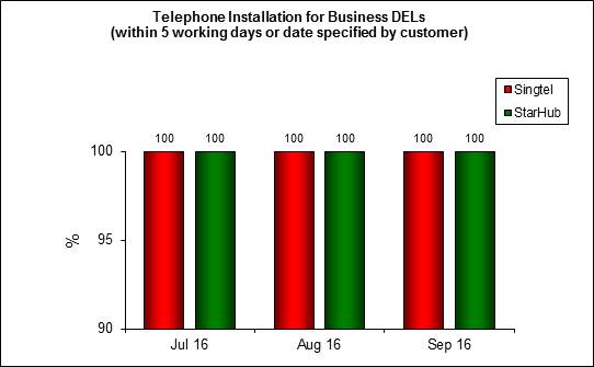 tel installation business-Q3 2016