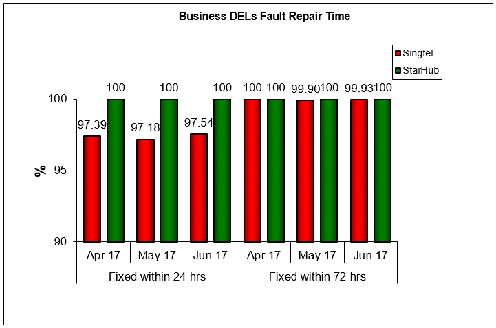 fault-repair-time-business