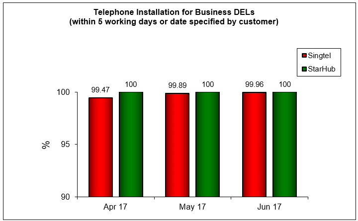 telephone-installation-business