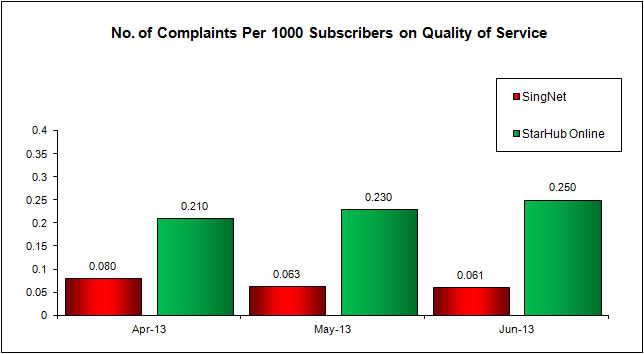 No. of Complaints Per 1000 Subscribers on Quality of Service