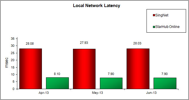 Local Network Latency