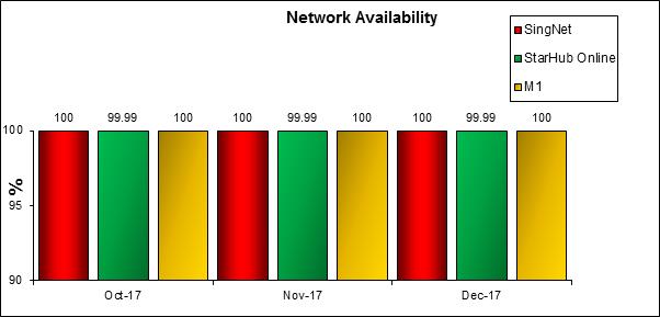 Network Availability-Q42017