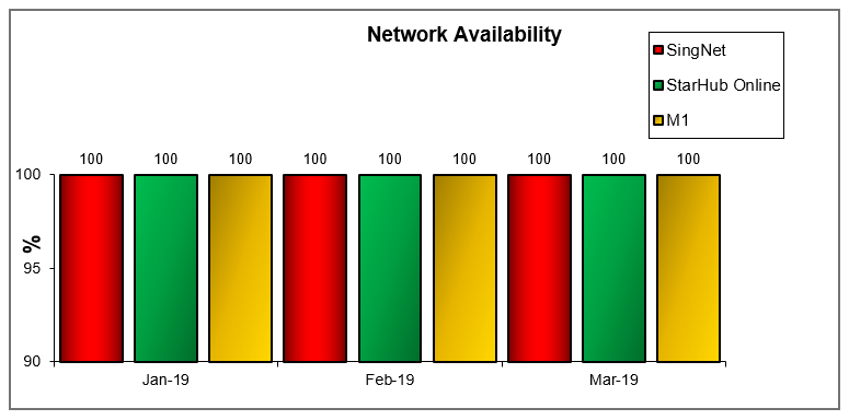 Network Availability