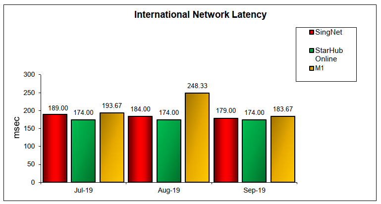 Q3 International Network Latency