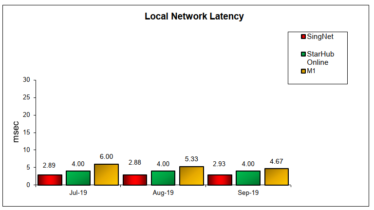 Q3 Local Network Latency