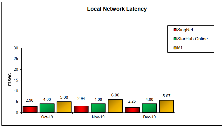 Q4 2019 Local Network Latency