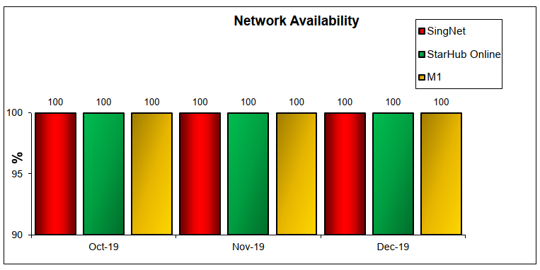 Q4 2019 Network Availability