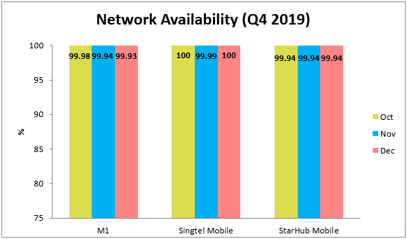 Q3 Network Availability