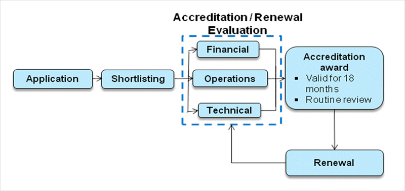accreditation_process
