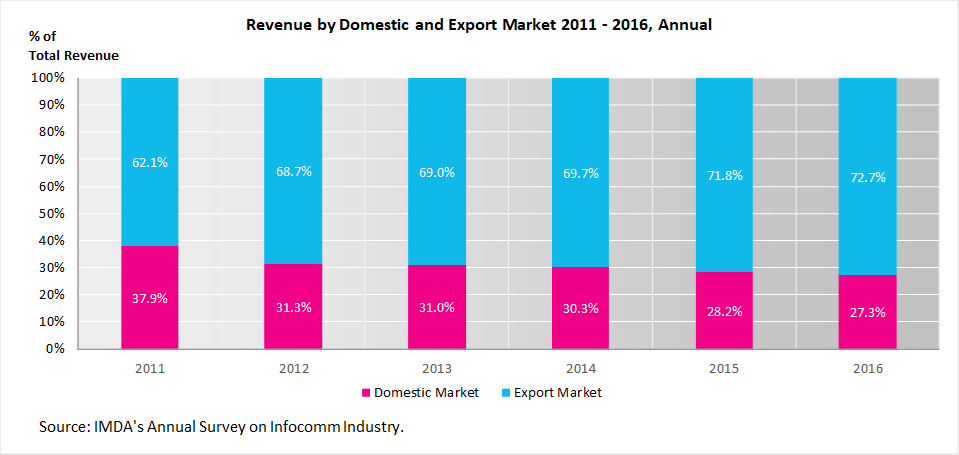 Revenue by Domestic and Export Market 2011 - 2016, Annual