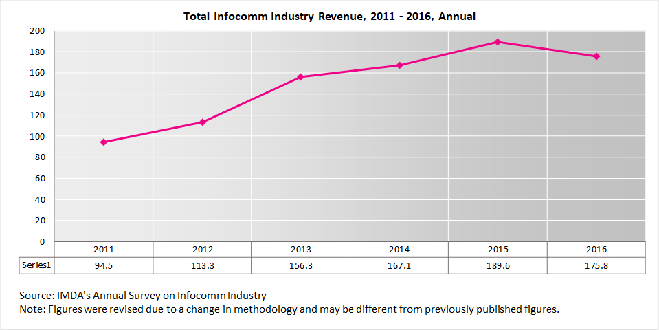 Total Infocomm Industry Revenue, 2011 - 2016, Annual