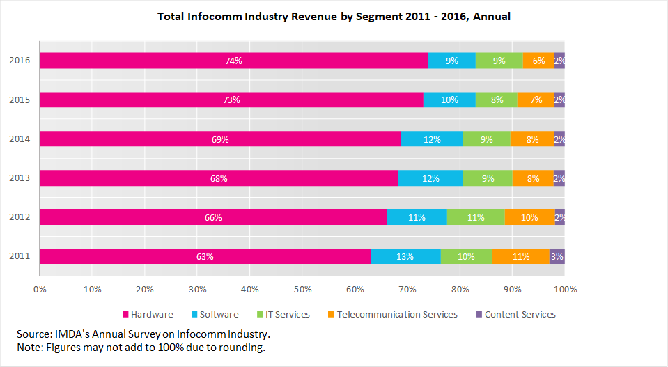 Total Infocomm Industry Revenue by Segment 2011 - 2016, Annual