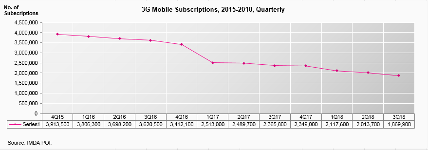 3g-mobile-subscriptions-2015-2018-20180903