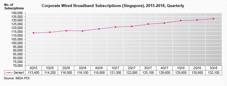 corporate-wired-broadband-subscriptions-2015-2018