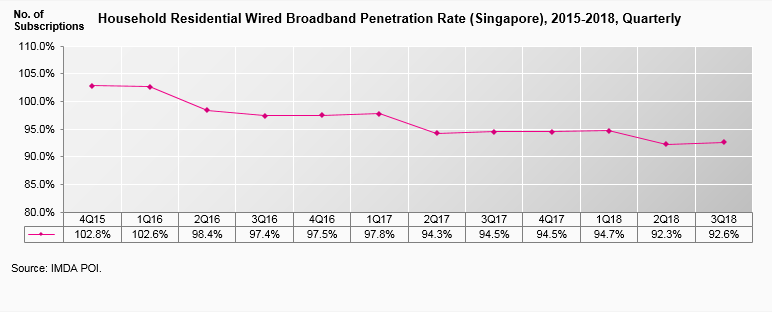 household residential wired broadband penetration rate 2015-2018