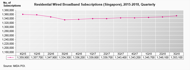 residential-wired-broadband-subscriptions-2015-2018