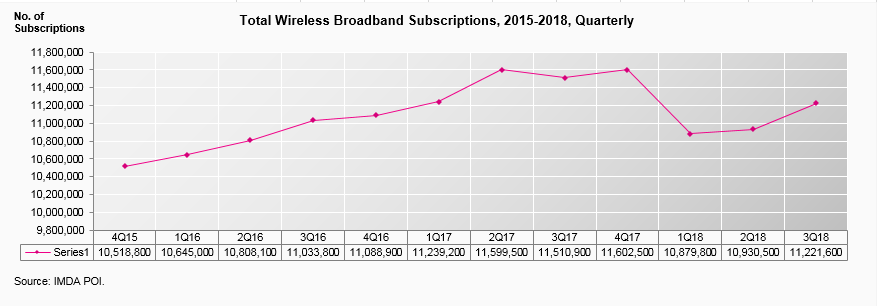 total-wireless-broadband-subscriptions-2015-2018